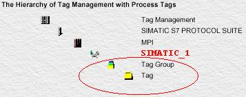 Analog Input organizer - Runtime software of STEP7